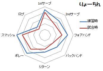 りょーちんグラフ1