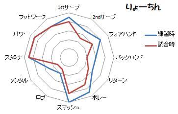 りょーちんグラフ2