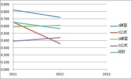 戦績グラフ2012